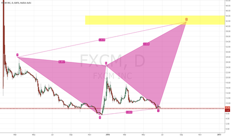 FXCM: FXCM Beautiful Harmonic Crap Setting Up