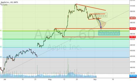 AAPL: APPLE heading towards 470$
