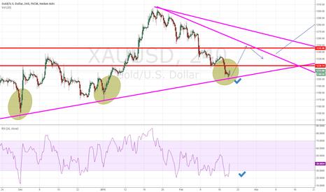 XAUUSD: Keep an eye on Gold..Bullish from here..