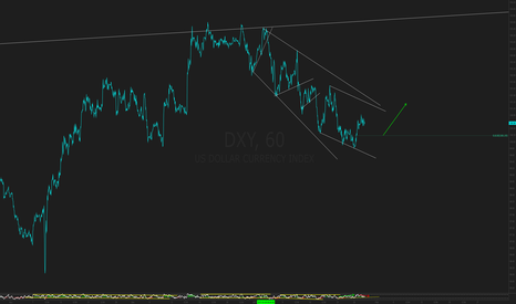 DXY: wait for price to develop further
