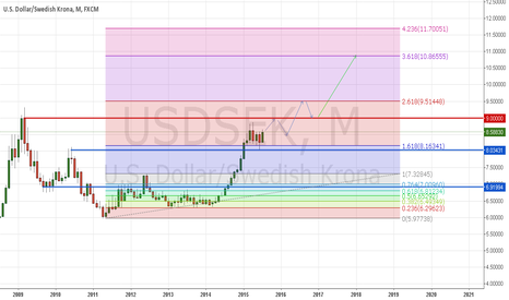 USDSEK: This is how I see the course of development, are looking for an