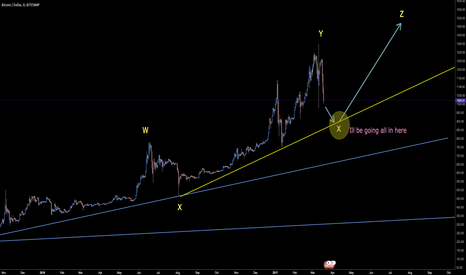 BTCUSD: Waiting for this down wave correction to finish.