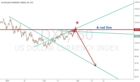 DXY: I suppose DXY returns to 102 to make a choose (short probably).