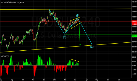 USDCHF: C Wave about to start?