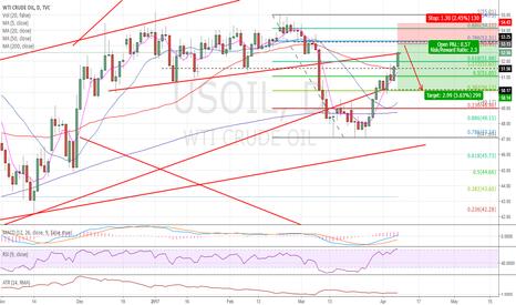 USOIL: Oil daily chart - short