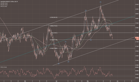 AUDUSD: AUDUSD at fib support