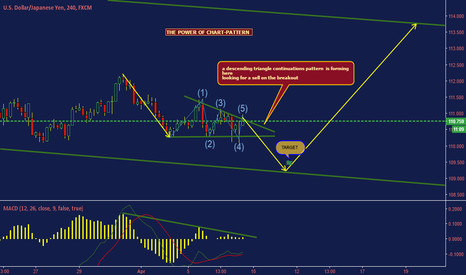 USDJPY: waiting for a sell setup to complete
