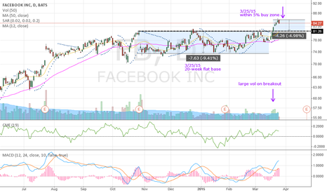 FB: FB breaks out of 20-week flat base