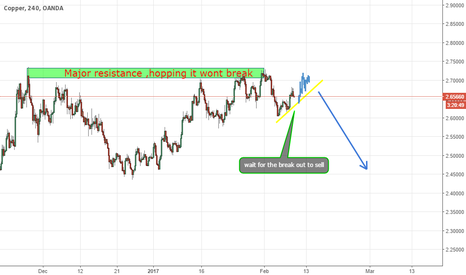 XCUUSD: Copper on SELL mode