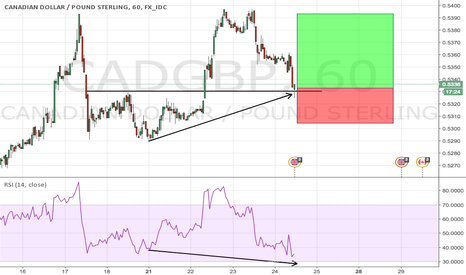 CADGBP: RSI divergence with structure