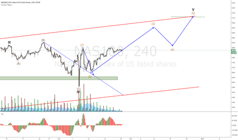 NAS100: NASDAQ 100 to end wave 5 at the top of the channel