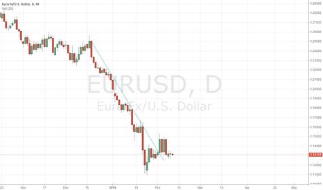 EURUSD: EUR waiting for bounce