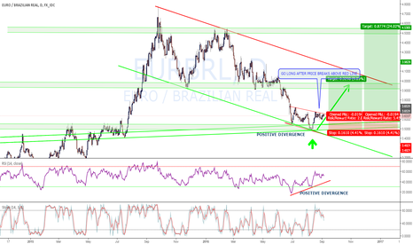 EURBRL: EURBRL INTO BIG SUPPORT ZONE - HIGH PROBABILITY