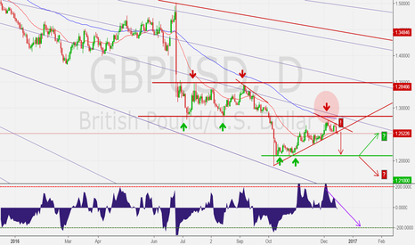 GBPUSD: GBPUSD towards 1.2100?