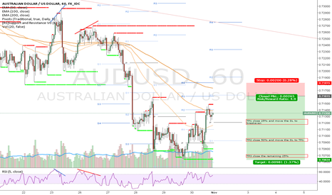 AUDUSD: Sell signal in the AUD/USD 01/11/2015
