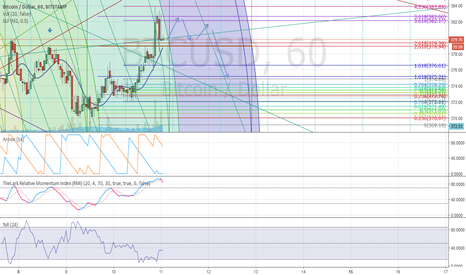 BTCUSD: Rally will come