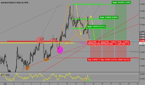 AUDUSD: BULLISH GARTLEY - AUSSIE/DOLLAR