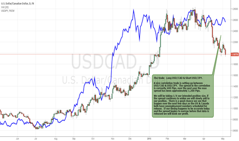 USDCAD: Correlation Trade Between USD/CAD & USD/JPY