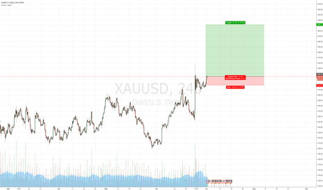 "XAUUSD: Gold's Trend is Upward: ""Fade"" It At Your Own Risk!!"
