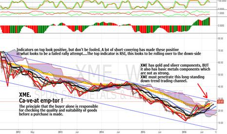 XME: XME: Long Down Trend Still In Effect: Caveat Emptor !
