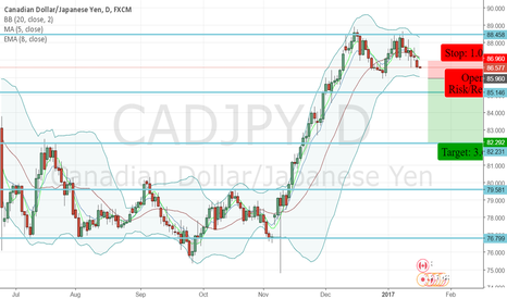 CADJPY: CADJPY - Sell Opportunity - Bollinger Band Squeeze