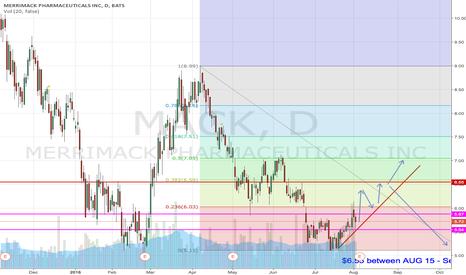 MACK: MACK going Long (short time frame)
