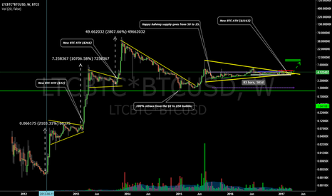 LTCBTC*BTCUSD: Is LTC ready to join the overall crypto bullishness again?