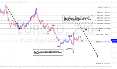 EURCAD: EUR/CAD low risk high reward sell setup