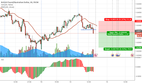GBPAUD: GBPAUD BREAK SHORT For Now