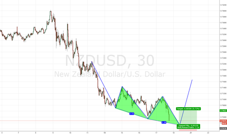 NZDUSD: NZDUSD 3 drive to bottom