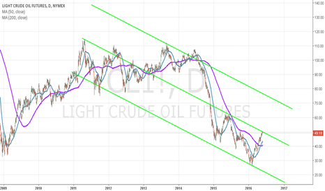 CL1!: USOIL may back to down trend