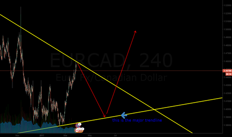 EURCAD: sell eurcad and buy later for huge move