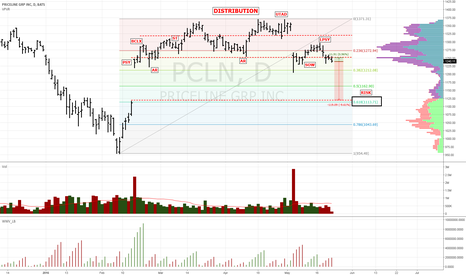 PCLN: $PCLN Distribution appears complete as it enters MARKDOWN