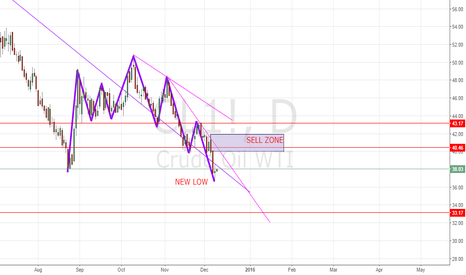 CL1!: SELL ZONE AREA