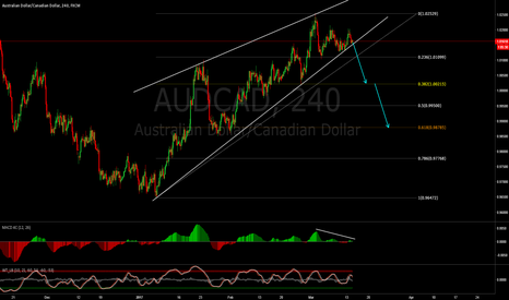 AUDCAD: AUDCAD sell the breakout !!!