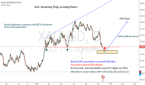 XAUUSD: Gold : Complete Analysis with Dollar, S&P500 Index