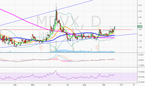 MDVX: $MDVX breaking out