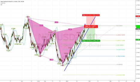 NZDUSD: NZD/USD Bearish Cypher Pattern