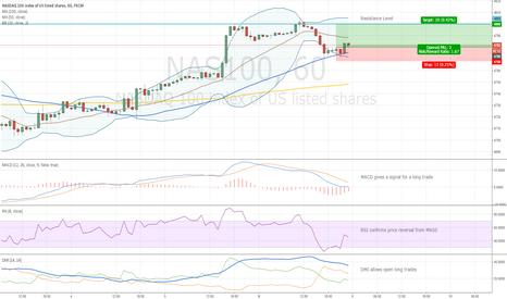 NAS100: NASDAQ Target 4800