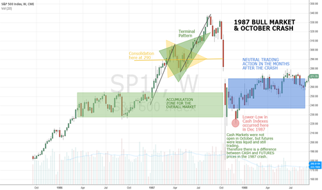 SP1!: 1987 S&P500 WEEKLY - RALLY & CRASH - REVIEW