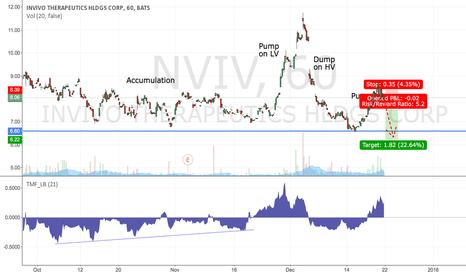 NVIV: Short NVIV: another pump & dump behaviour ahead