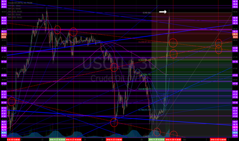 USOIL: Upper Fib ext testing now. Calculating upper targets now. Crude