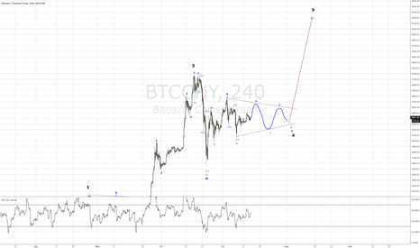 BTCCNY: BS bullish BTC count