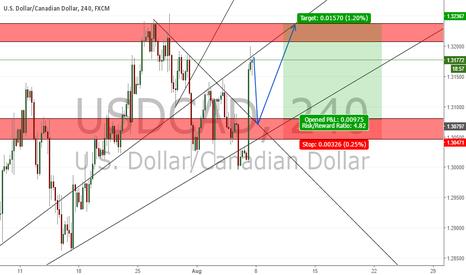 USDCAD: USD/CAD POTENTIAL LONG SETUP (150 PIPS)