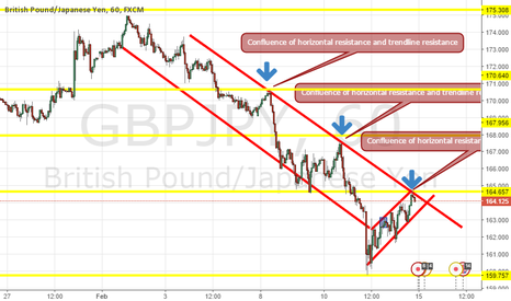 GBPJPY: GBPY Short- Horizontal and Trend Confluence