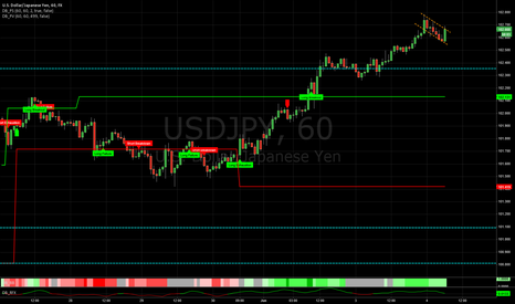 USDJPY: A Bull Flag for USD/JPY