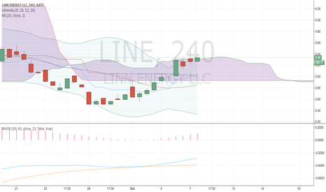 LINE: $LINE right time to buy