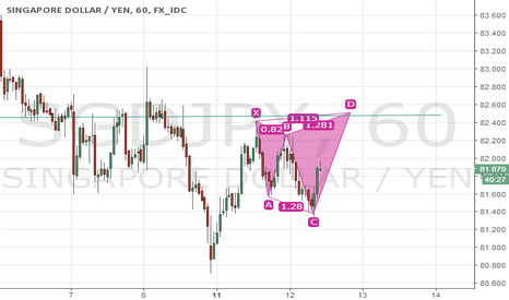 SGDJPY: Possible bearish shark pattern