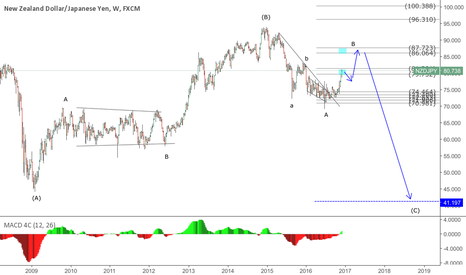 NZDJPY: Nzdjpy long ter view like a music in my ears.
