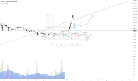 BTCUSD: Way back to the matrix.